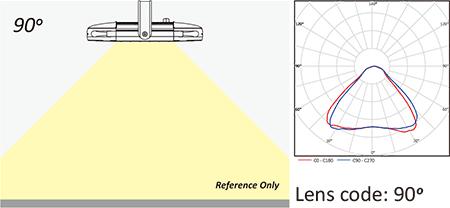 Lens code 90°