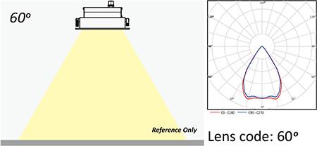 Lens code 60°