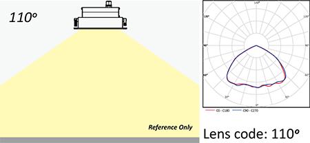 Lens code 110°