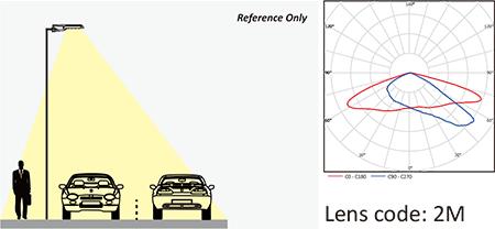 Lens code 2M