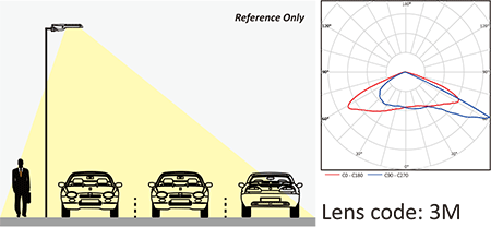 Lens code 3M