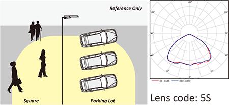 Lens code 5S