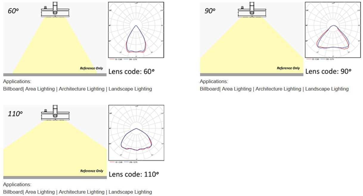 LED Photometrics Floodights